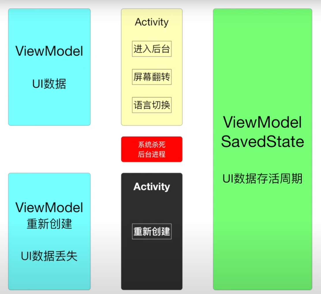 viewmode_savedstate_lifecycle.png